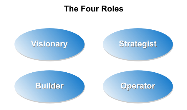the four basic rolesof a functioning business